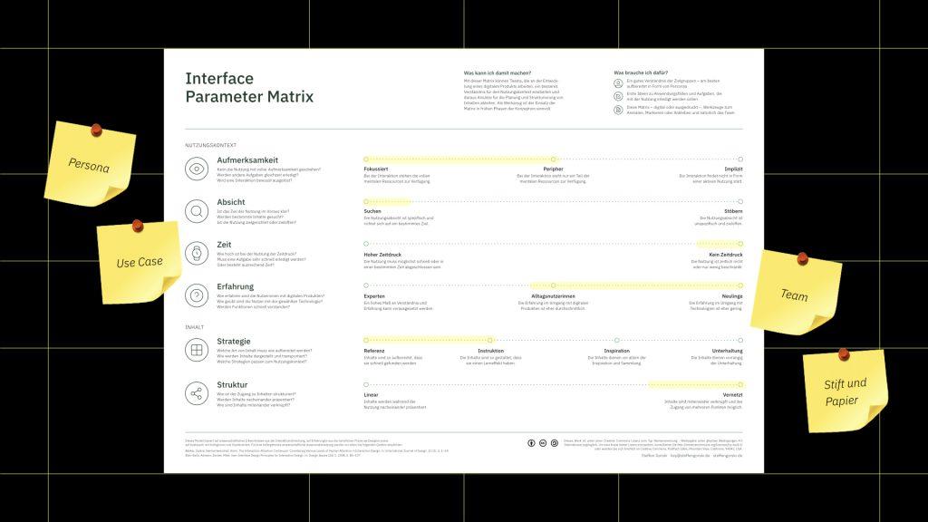 Visualisierung der Interface Parameter Matrix